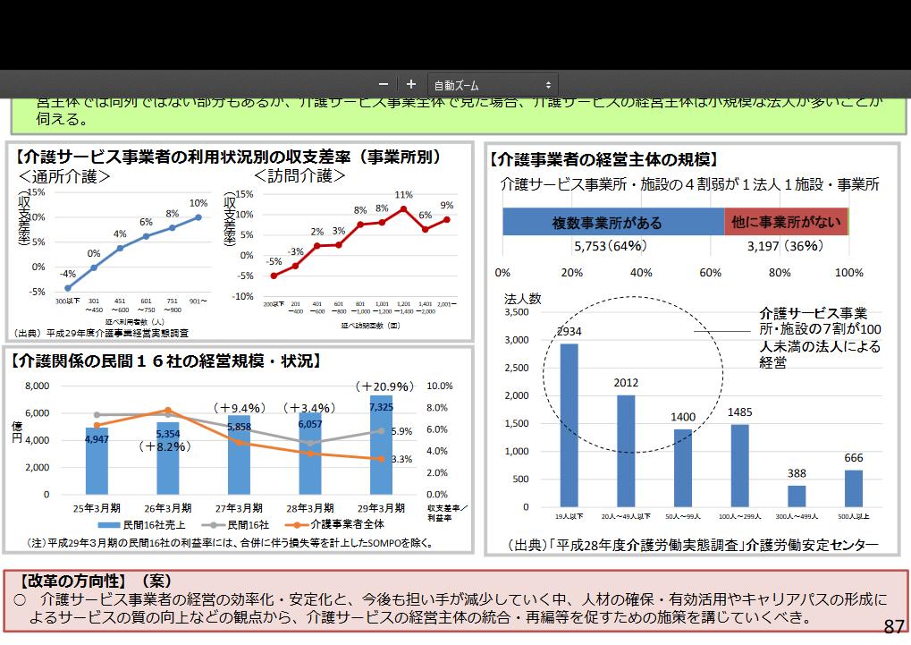 財政制度分科会(平成30年4月11日開催)資料1(介護事業所・施設の経営の効率化について)