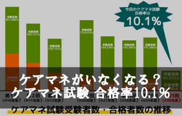 ケアマネがいなくなる、ケアマネ試験合格率10.1%