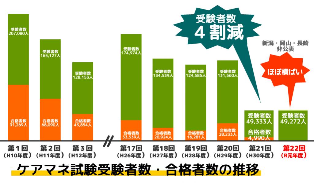 ケアマネ試験受験者数推移(令和元年度)