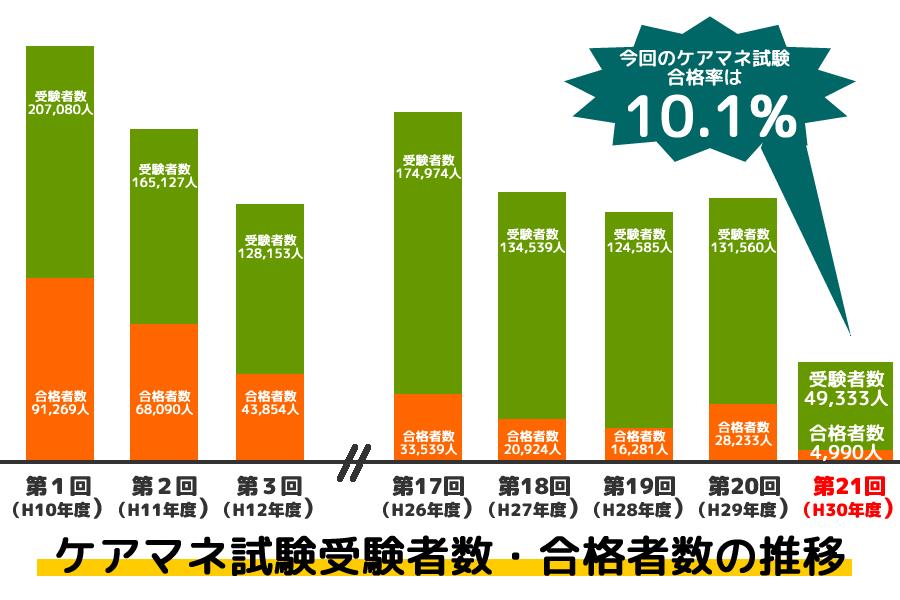 ケアマネ試験受験者数・合格者数の推移