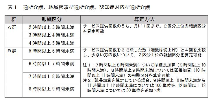 時間区分によってデイサービスはA群とB群に分かれます。