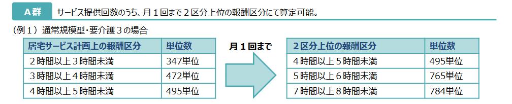 デイサービスA群の時間区分と単位数