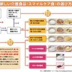介護食品の選び方
